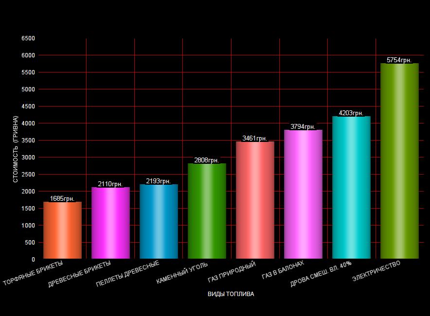 брикеты в сравнении с другим топливом